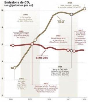 CO2 des riches ou CO2 des pauvres, un enjeu géopolitique. — Georges RODI